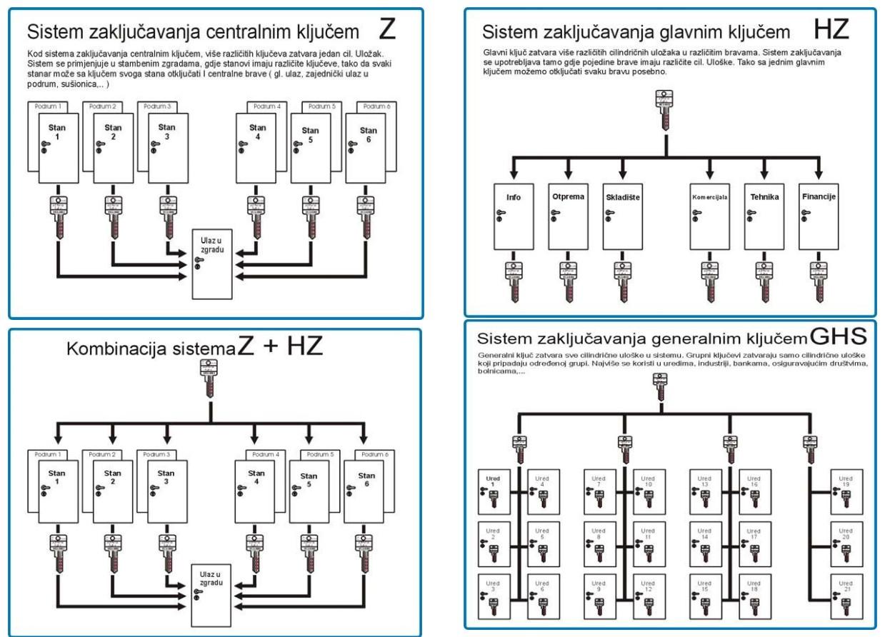 Prezentacija mehaničkih sustava zaključavanja
